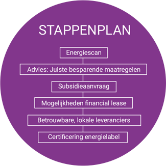 Escoss - Stappenplan